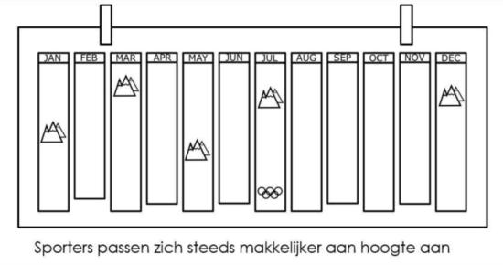 Voorbeeld hoogtetraining periodisering